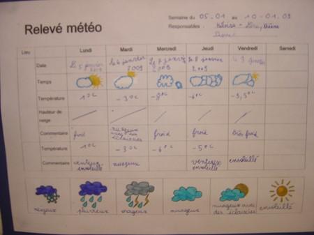Notre station météorologique...